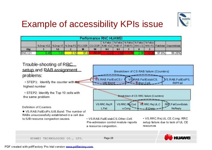 Example of accessibility KPIs issue  Trouble-shooting of RRC  setup and RAB assignment  Breakdown of CS RAB failure (Count...