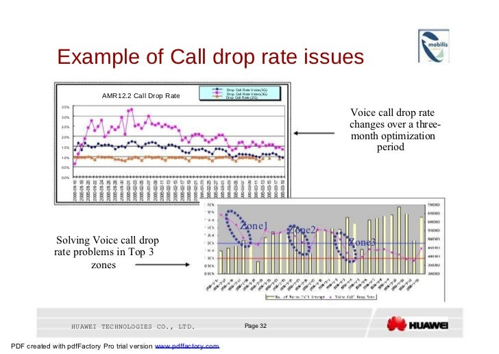 Example of Call drop rate issues  Drop Call Rate Voice(3G)  Drop Call Rate Video(3G)  AMR12.2 Call Drop Rate  Drop Call Ra...