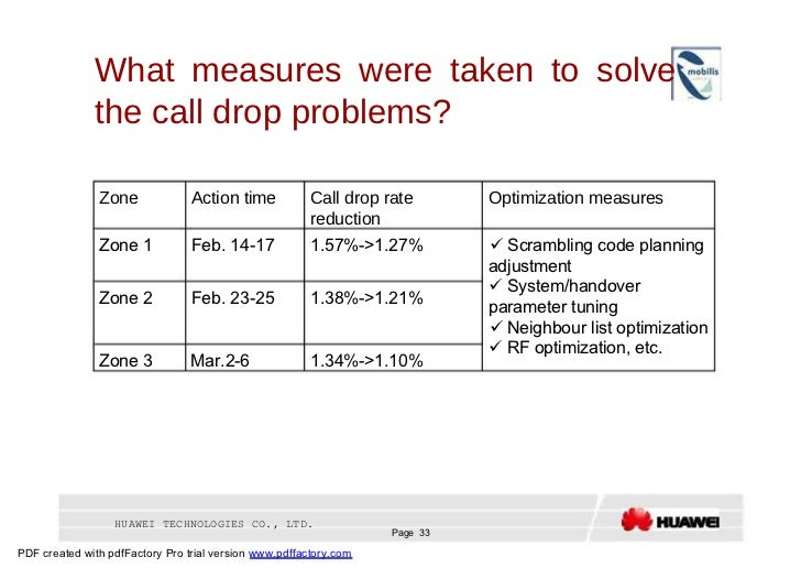 What measures were taken to solve the call drop problems?  Zone  Action time  Call drop rate  Optimization measures  reduc...