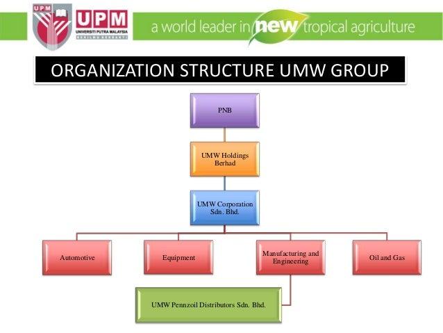 Umw Group