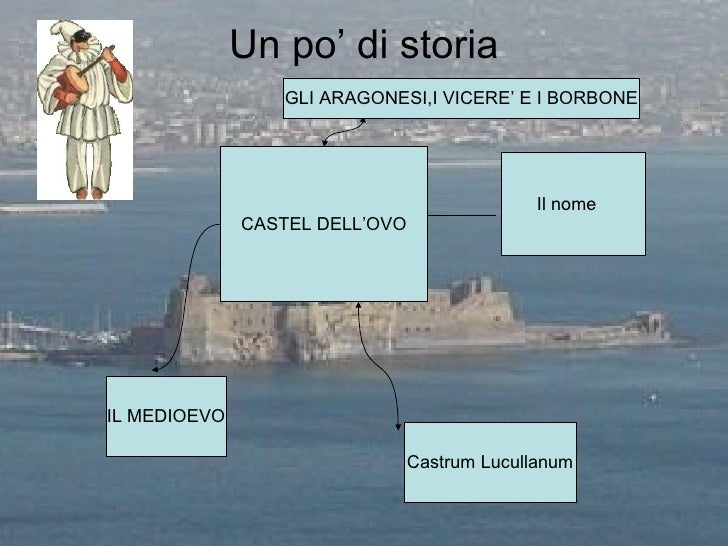 Un po' di storia CASTEL DELL'OVO IL MEDIOEVO Castrum Lucullanum Il nome GLI ARAGONESI,I VICERE' E I BORBONE