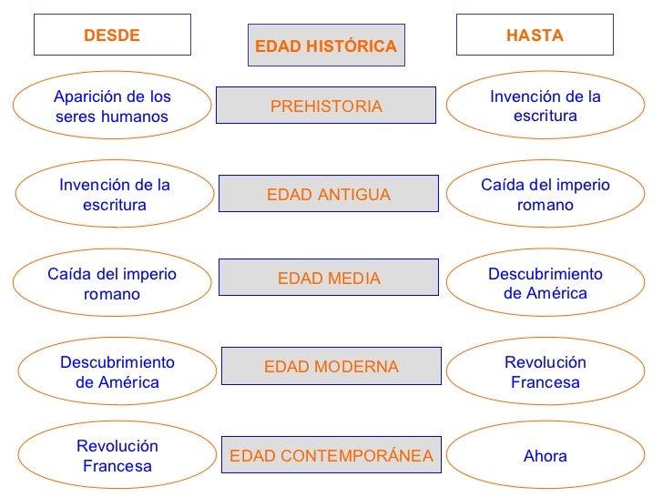 Un poco de historia - Diferencia entre arquitectura moderna y contemporanea ...