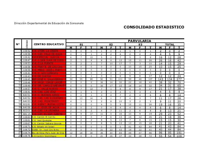 Dirección Departamental de Educación de Sonsonate                                                                         ...