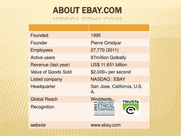 ABOUT EBAY.COMFounded               1995Founder               Pierre OmidyarEmployees             27,770 (2011)Active user...