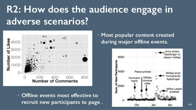 R2: How does the audience engage in adverse scenarios? 100 ! Offline events most effective to recruit new participants to p...