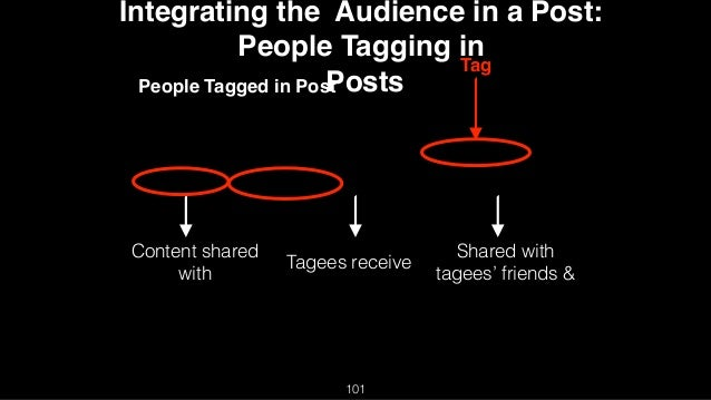 Integrating the Audience in a Post: People Tagging in Posts Tagees receive Content shared with Shared with tagees' friends...