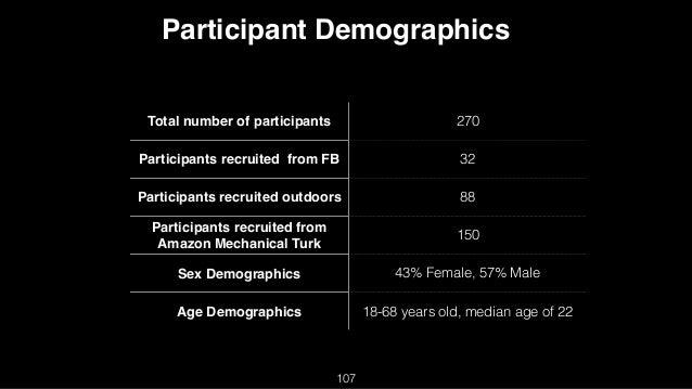 Total number of participants 270 Participants recruited from FB 32 Participants recruited outdoors 88 Participants recruit...