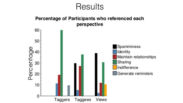 Results Percentage of Participants who referenced each perspective 110Taggers Taggees Viewers 0 10 20 30 40 50 60Percentag...
