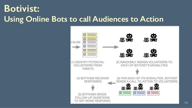 Botivist:  Using Online Bots to call Audiences to Action 112