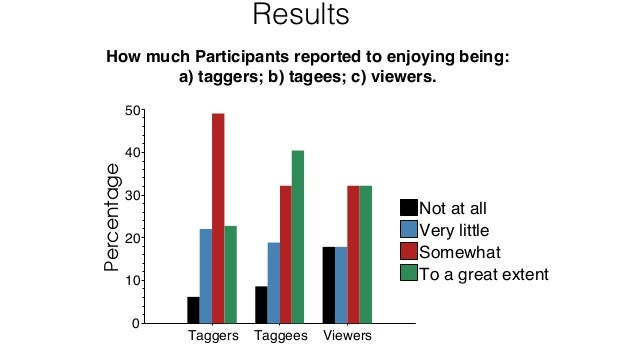 Results How much Participants reported to enjoying being: a) taggers; b) tagees; c) viewers. 116 Taggers Taggees Viewers 0...