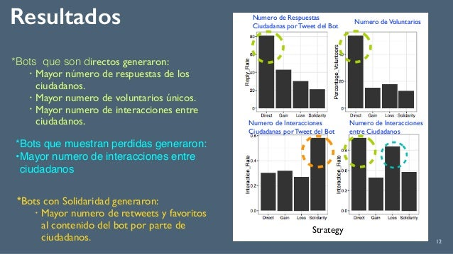 Resultados 12 *Bots que son directos generaron: ! Mayor número de respuestas de los ciudadanos. ! Mayor numero de voluntar...