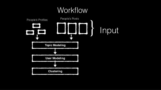 Workflow Topic Modeling People's PostsPeople's Profiles User Modeling Clustering } Input 121