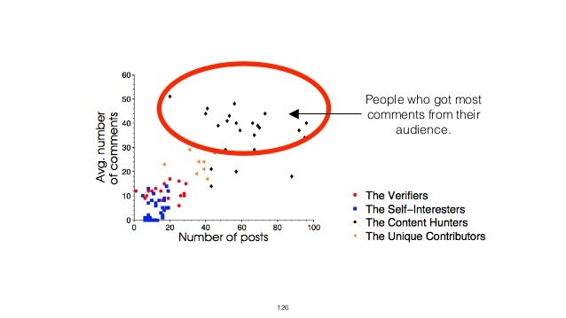 Results • People who tried to match profiles with posts were less in touch with audience: got less comments. 126 People who...