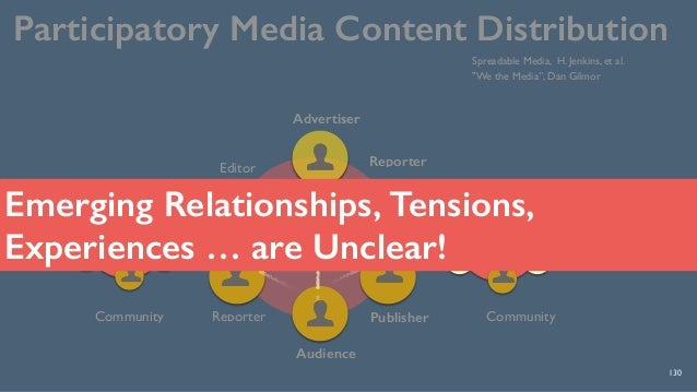 Participatory Media Content Distribution 130 Community Audience Reporter Publisher Reporter Advertiser Editor Community Sp...