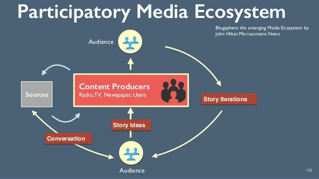 Participatory Media Ecosystem 132 Blogsphere: the emerging Media Ecosystem by John Hilter, Microcontent News Content Prod...