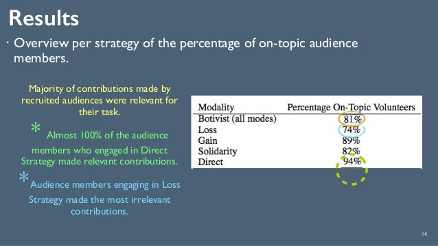 Results 14 ! Overview per strategy of the percentage of on-topic audience members. Majority of contributions made by recru...