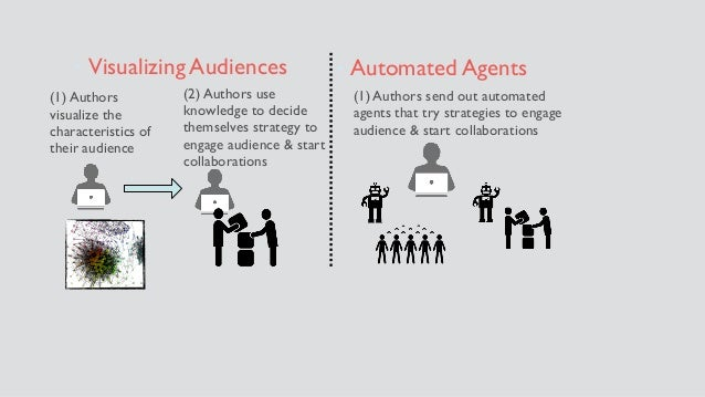 (1) Authors visualize the characteristics of their audience (2) Authors use knowledge to decide themselves strategy to eng...