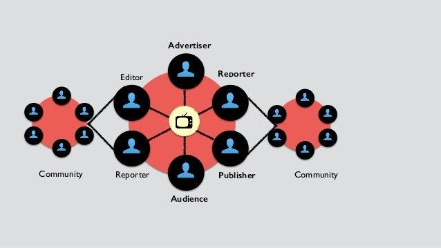 Community Audience Reporter Publisher Reporter Advertiser Editor Community