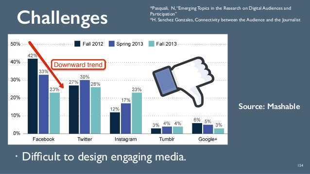 """Challenges 154 ! Difficult to design engaging media. *Pasquali, N,""""Emerging Topics in the Research on Digital Audiences and..."""