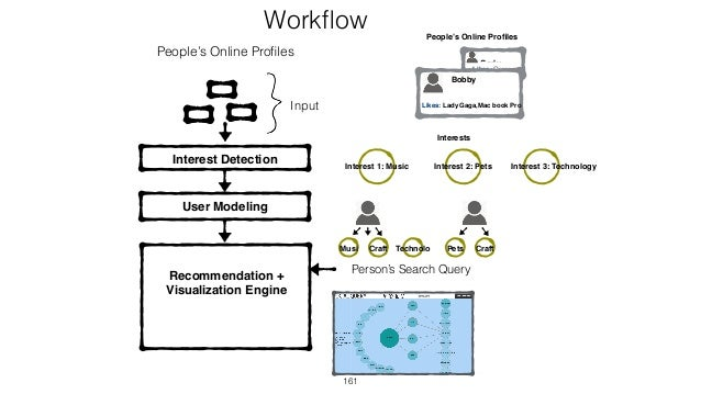 161 Workflow Interest Detection People's Online Profiles User Modeling Person's Search Query Input People's Online Profiles I...