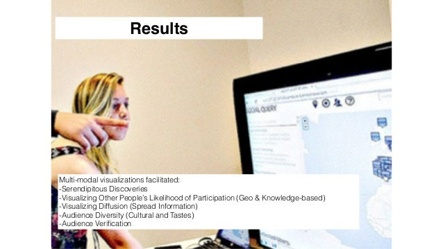 167 Results Multi-modal visualizations facilitated: -Serendipitous Discoveries -Visualizing Other People's Likelihood of P...
