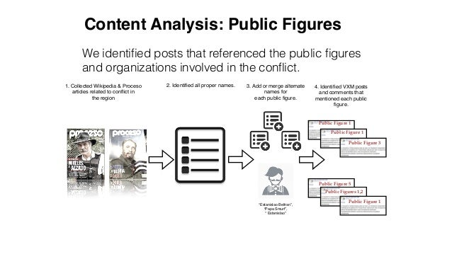 We identified posts that referenced the public figures and organizations involved in the conflict. Content Analysis: Public F...