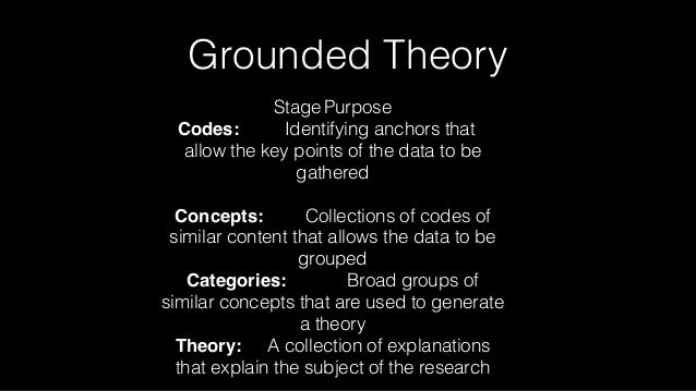 Grounded Theory StagePurpose Codes: Identifying anchors that allow the key points of the data to be gathered Concepts: Col...