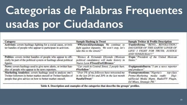 19 Categorias de Palabras Frequentes usadas por Ciudadanos