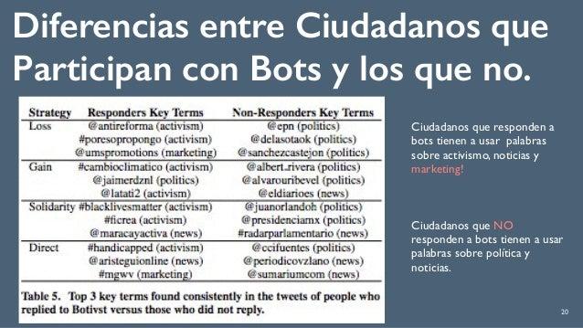 20 Diferencias entre Ciudadanos que Participan con Bots y los que no. Ciudadanos que responden a bots tienen a usar palabr...