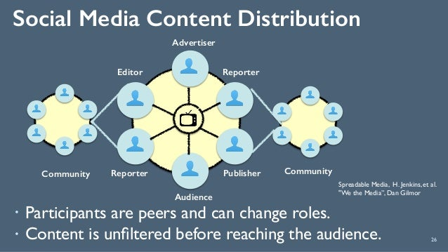 Social Media Content Distribution 26 ! Participants are peers and can change roles. ! Content is unfiltered before reaching...