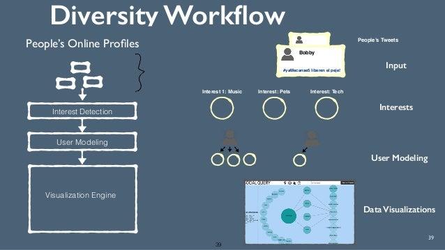Diversity Workflow 39 39 Interest Detection People's Online Profiles User Modeling Input People's Tweets Interest 1: Music L...