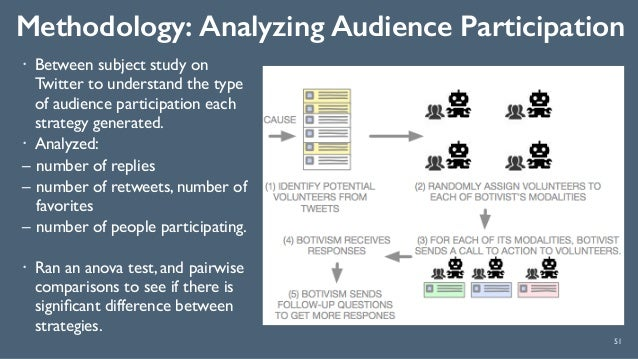 Methodology: Analyzing Audience Participation 51 ! Between subject study on Twitter to understand the type of audience par...