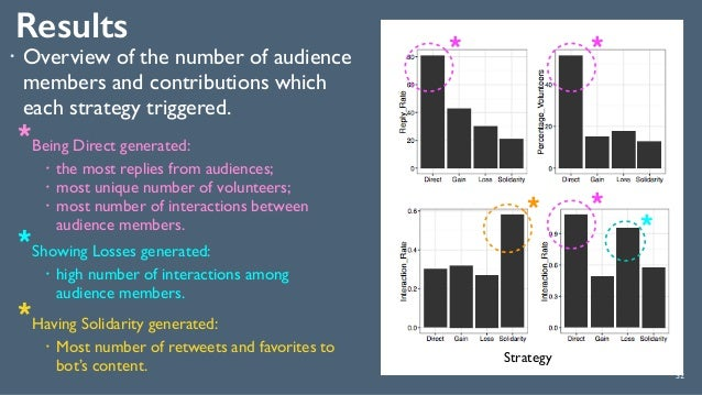 Results 52 *Being Direct generated: ! the most replies from audiences; ! most unique number of volunteers; ! most number o...