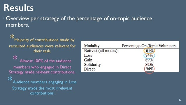 Results 53 ! Overview per strategy of the percentage of on-topic audience members. *Majority of contributions made by recr...