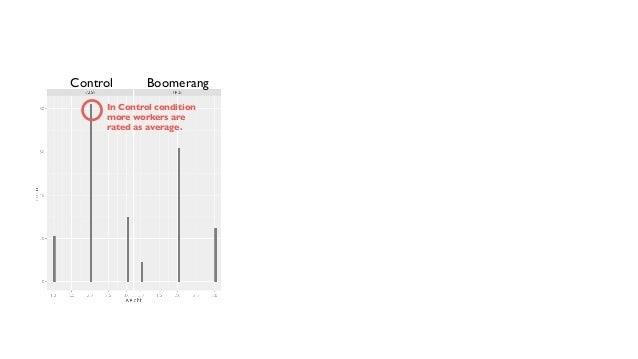 Control Boomerang In Control condition  more workers are  rated as average.