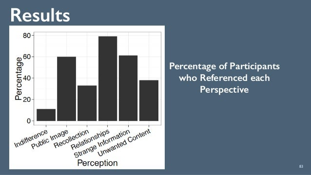 Results 83 Percentage of Participants who Referenced each Perspective