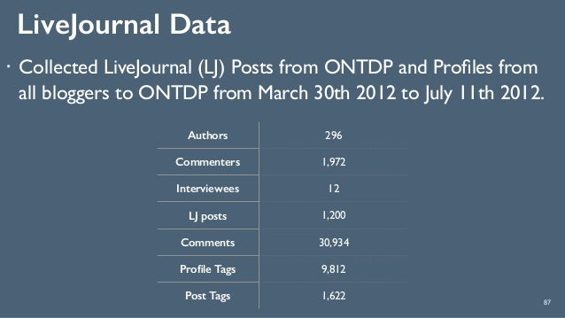 LiveJournal Data 87 ! Collected LiveJournal (LJ) Posts from ONTDP and Profiles from all bloggers to ONTDP from March 30th 2...