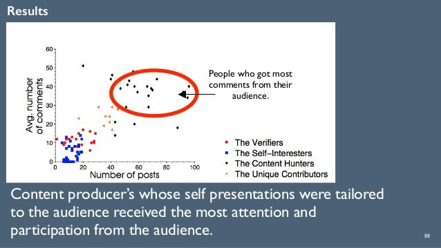 Results 88 Content producer's whose self presentations were tailored to the audience received the most attention and parti...