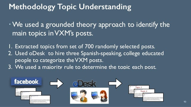 Methodology Topic Understanding 93 ! We used a grounded theory approach to identify the main topics inVXM's posts. 1. Extr...