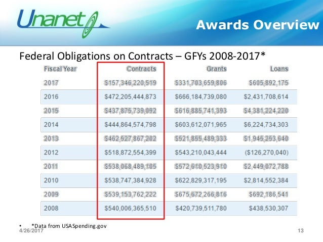 federal contracting activties and contract types After reviewing the 2012 top 100 contractors from the washington technology i chose lockheed martin corporation - federal contracting activties and contract types introduction.