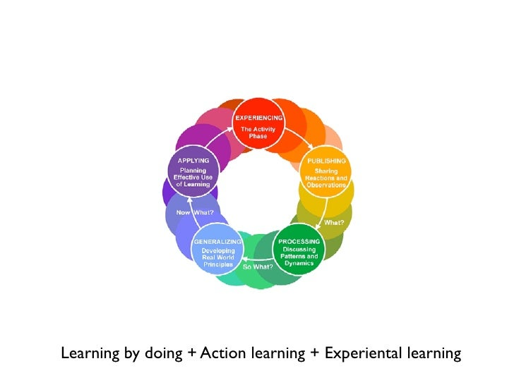 Learning by doing + Action learning + Experiental learning