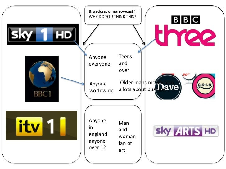 Broadcast or narrowcast?WHY DO YOU THINK THIS?Anyone         Teenseveryone       and               overAnyone    Older man...