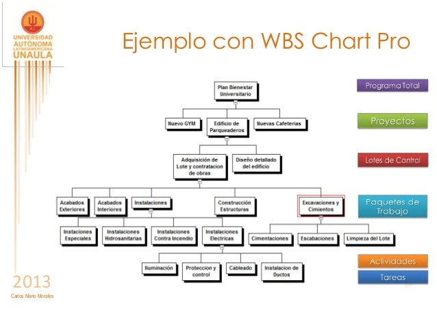 Unaula ejecuci n2 for Ejemplo proyecto completo pmbok