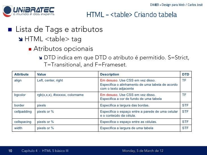 Unb 2012 1 dweb 04 html5 b sico parte iii for Table th td tf