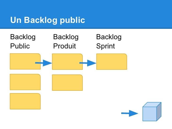Un Backlog publicBacklog   Backlog   BacklogPublic    Produit   Sprint