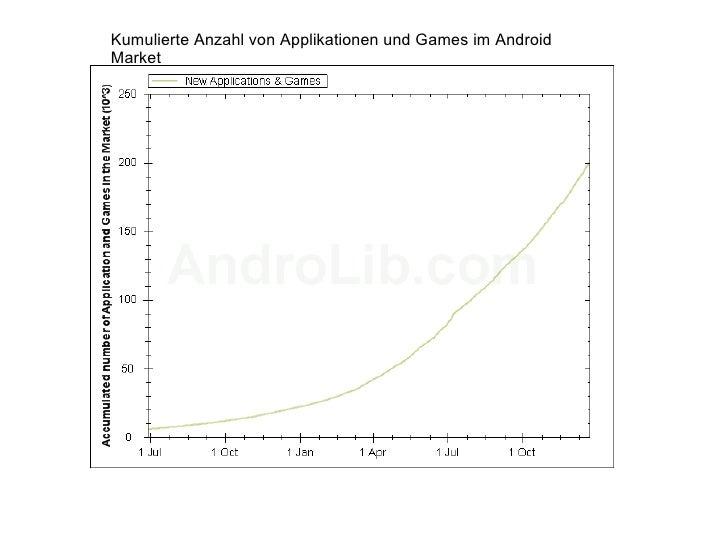 Kumulierte Anzahl von Applikationen und Games im Android Market