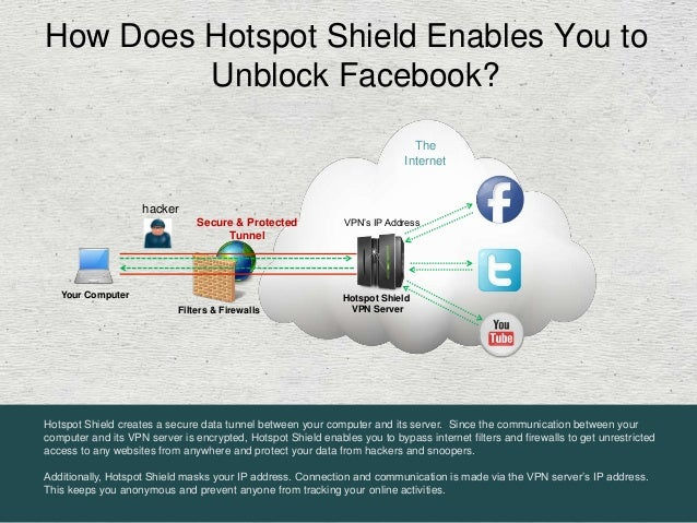 How to Unblock Facebook with Free Software