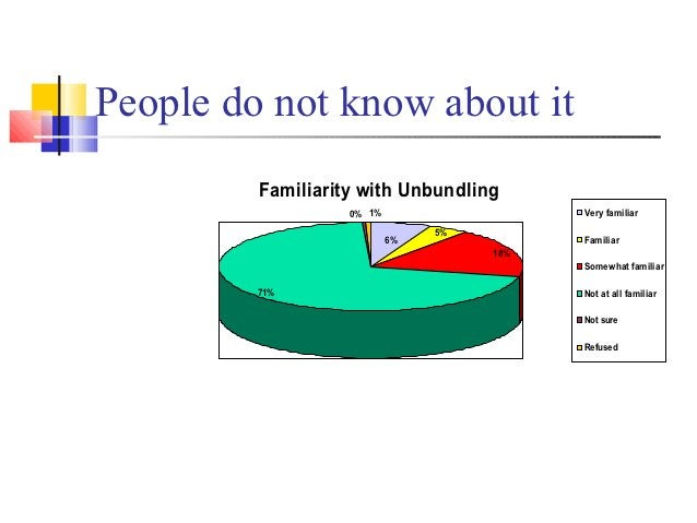 People do not know about it         Familiarity with Unbundling                   0% 1%                   Very familiar   ...