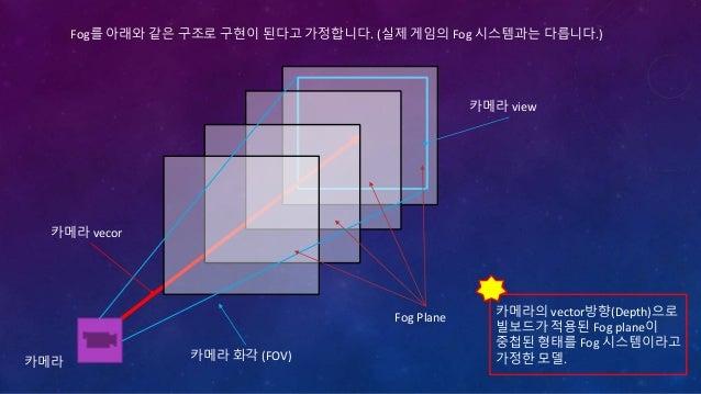 카메라의 Depth(Vector)에 따라 달라지는 view의 영역을 maipmap의 개념으로 이해하면 mipmap level 적용 부분의 이해가 쉽게된다. 카메라 카메라 화각 (FOV) 카메라 vecor