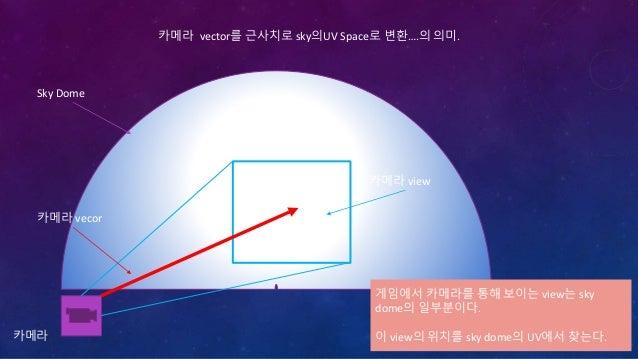 자연에서 눈에 들어오는 빛은 직선으로 오는 빛 뿐만아니라 주변에서 반사된 여러 빛들이 동시에 들어옴. Fog texture의전체를 사용하는 것도 아니고 일부를 sky dome의 UV space 에서 비교해서 찾아 사용....